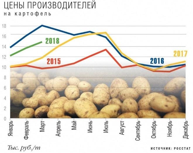 цена на картофель
